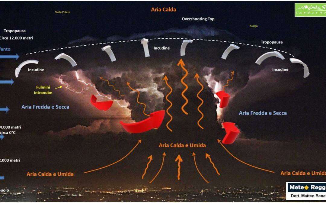 Identikit di una tempesta